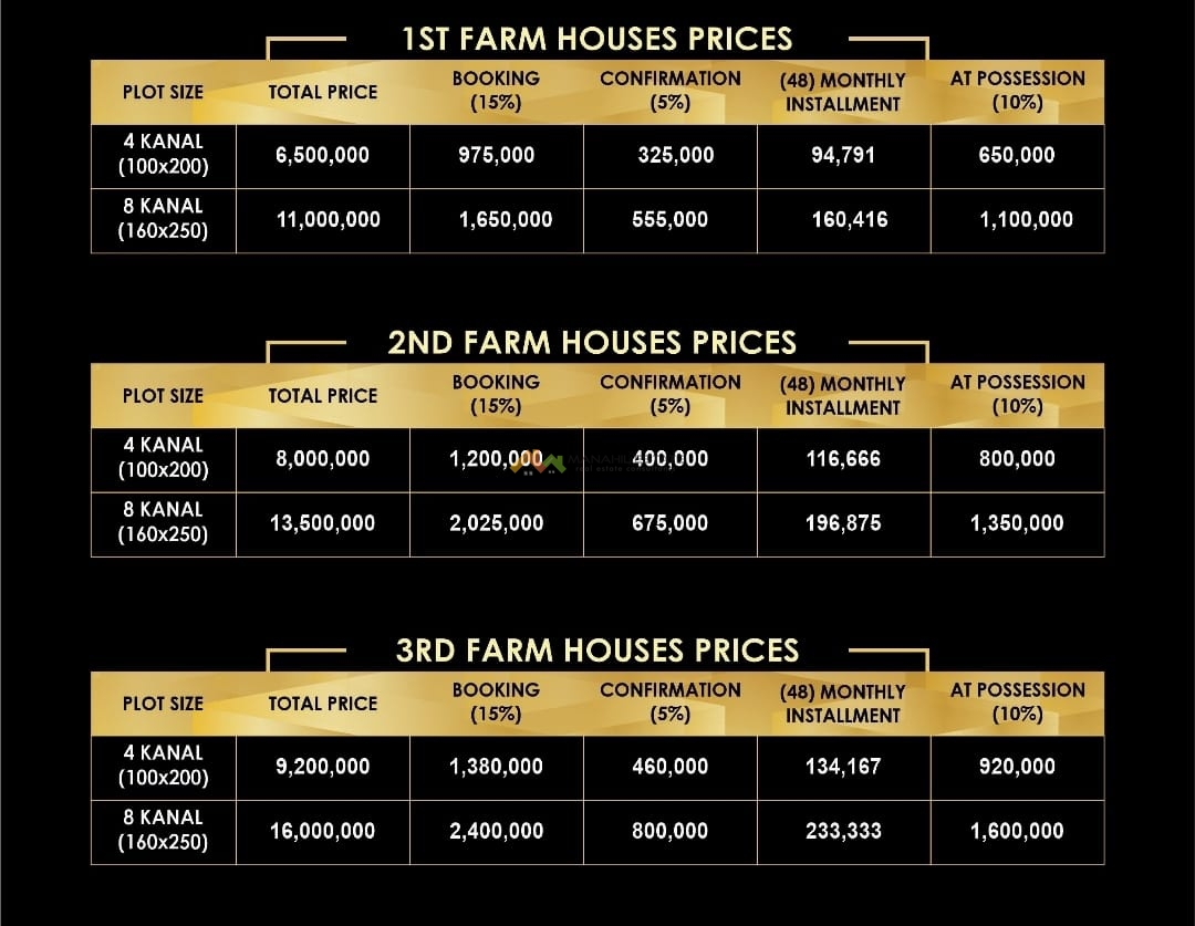 Rudn Farm House Prices